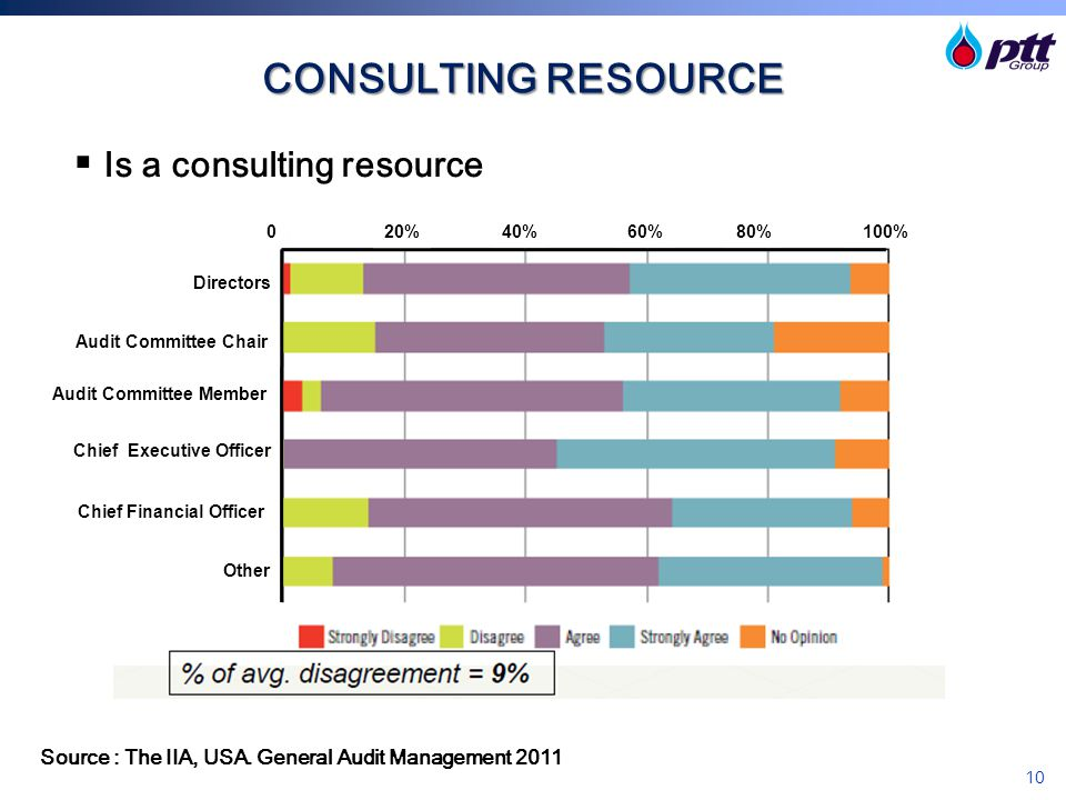 10 CONSULTING RESOURCE  Is a consulting resource Source : The IIA, USA. General Audit Management 2011 020%40%60%80%100% Directors Audit Committee Cha