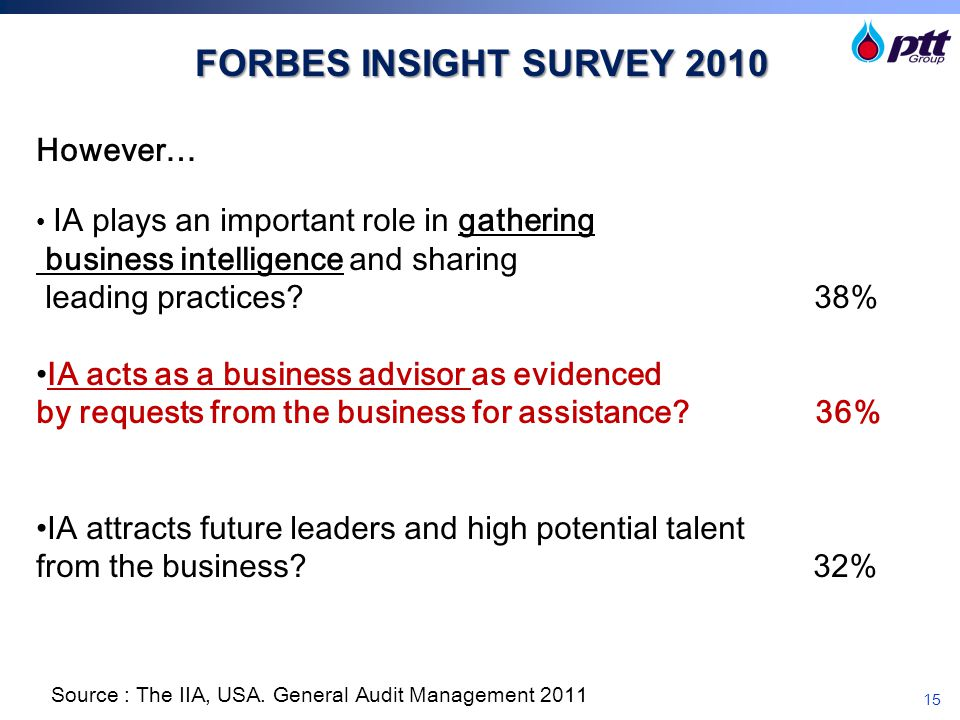 15 However… IA plays an important role in gathering business intelligence and sharing leading practices? 38% IA acts as a business advisor as evidence