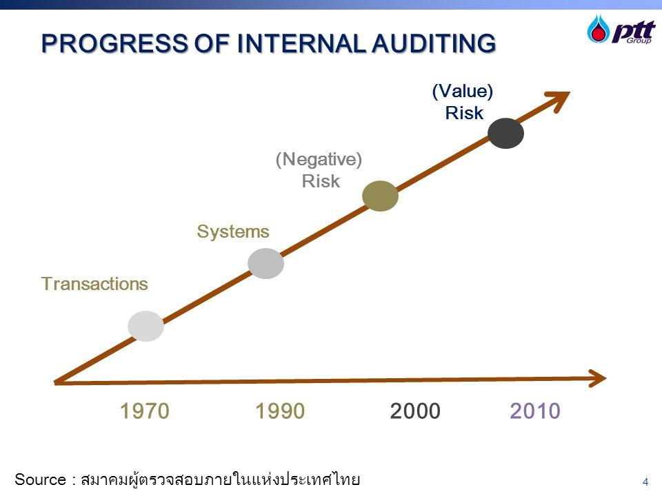 4 PROGRESS OF INTERNAL AUDITING Transactions Systems (Negative) Risk (Value) Risk 1970199020002010 Source : สมาคมผู้ตรวจสอบภายในแห่งประเทศไทย
