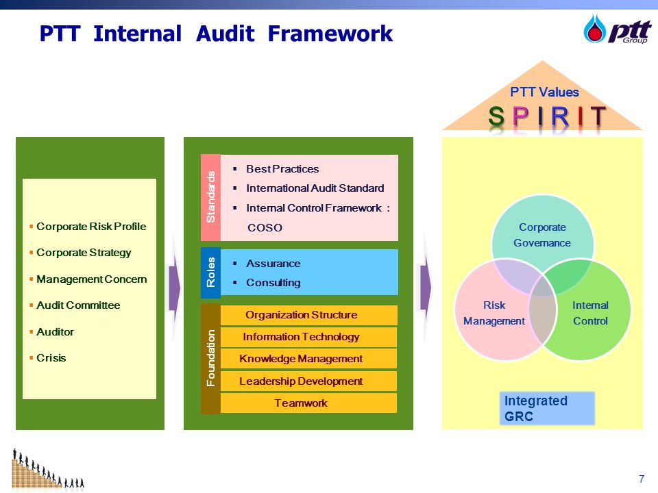 18 QUALITY OF INTERNAL AUDIT OUTPUT Praised by Audit committee and Top Management because internal audit help them to sleep at night