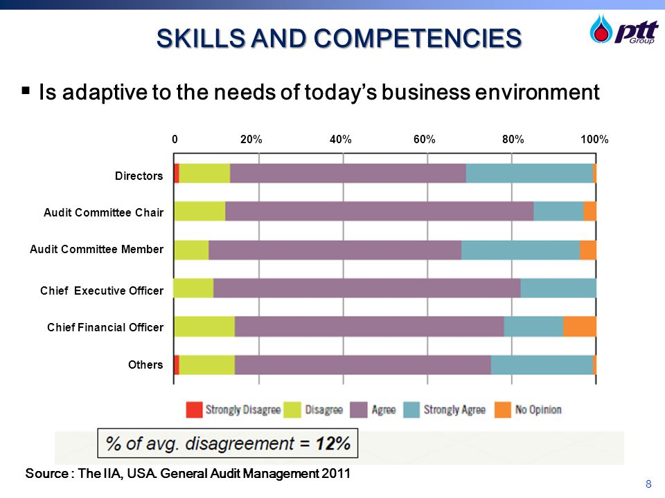 9 SKILLS AND COMPETENCIES  Is appropriately knowledgeable of new laws and regulations Source : The IIA, USA.