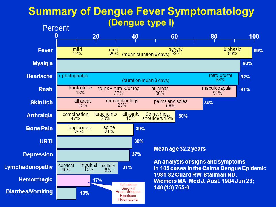 0 Summary of Dengue Fever Symptomatology (Dengue type I) Percent 2040 6080100 Fever Myalgia Headache Skin itch Arthralgia Bone Pain URTI Depression Lymphadonopathy Hemorrhagic Diarrhea/Vomiting mild 12% mod.