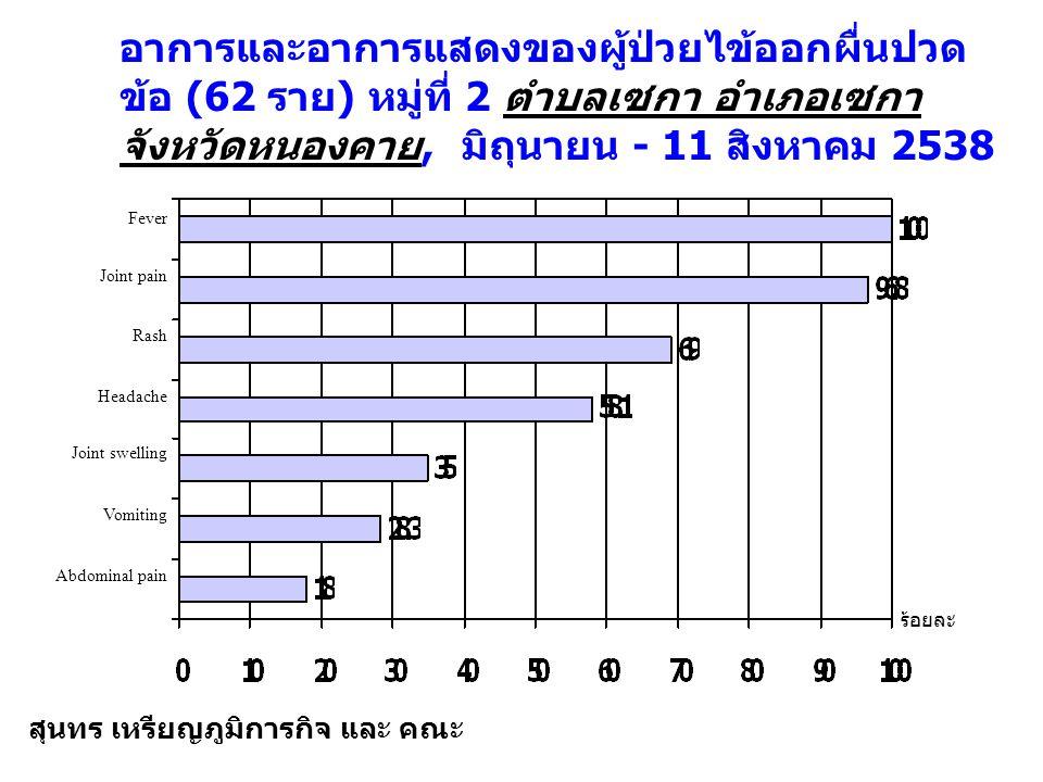 อาการและอาการแสดงของผู้ป่วยไข้ออกผื่นปวด ข้อ (62 ราย ) หมู่ที่ 2 ตำบลเซกา อำเภอเซกา จังหวัดหนองคาย, มิถุนายน - 11 สิงหาคม 2538 ร้อยละ Fever Joint pain