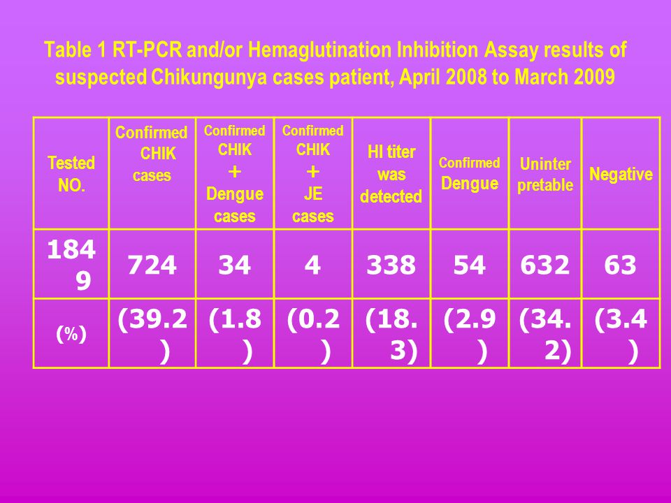 Table 1 RT-PCR and/or Hemaglutination Inhibition Assay results of suspected Chikungunya cases patient, April 2008 to March 2009 Tested NO. Confirmed C