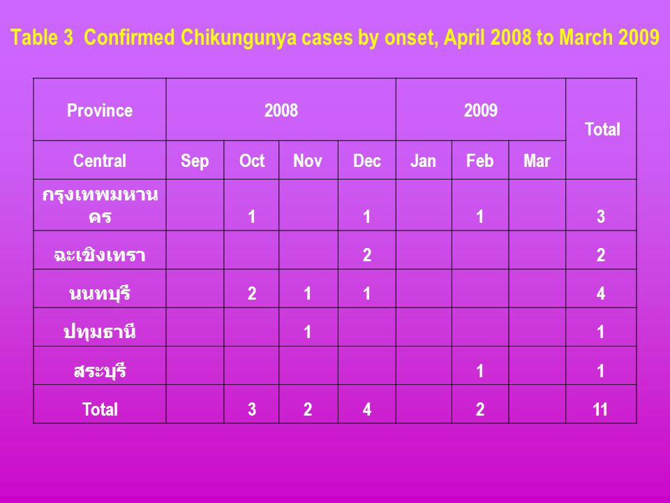 Table 3 Confirmed Chikungunya cases by onset, April 2008 to March 2009 Province20082009 Total CentralSepOctNovDecJanFebMar กรุงเทพมหาน คร 1 1 1 3 ฉะเช