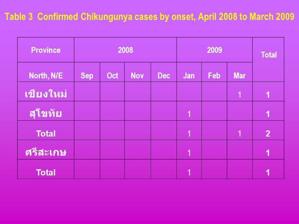 Table 3 Confirmed Chikungunya cases by onset, April 2008 to March 2009 Province20082009 Total North, N/ESepOctNovDecJanFebMar เชียงใหม่ 11 สุโขทัย 1 1 Total 1 12 ศรีสะเกษ 1 1 Total 1 1