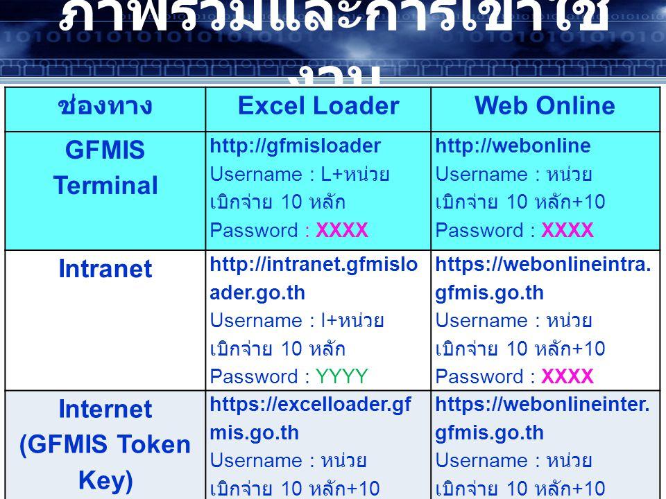 GFMIS Terminal Intranet ภาพรวมและการเข้าใช้ งาน ช่องทาง Excel LoaderWeb Online GFMIS Terminal http://gfmisloader Username : L+ หน่วย เบิกจ่าย 10 หลัก Password : XXXX http://webonline Username : หน่วย เบิกจ่าย 10 หลัก +10 Password : XXXX Intranet http://intranet.gfmislo ader.go.th Username : I+ หน่วย เบิกจ่าย 10 หลัก Password : YYYY https://webonlineintra.