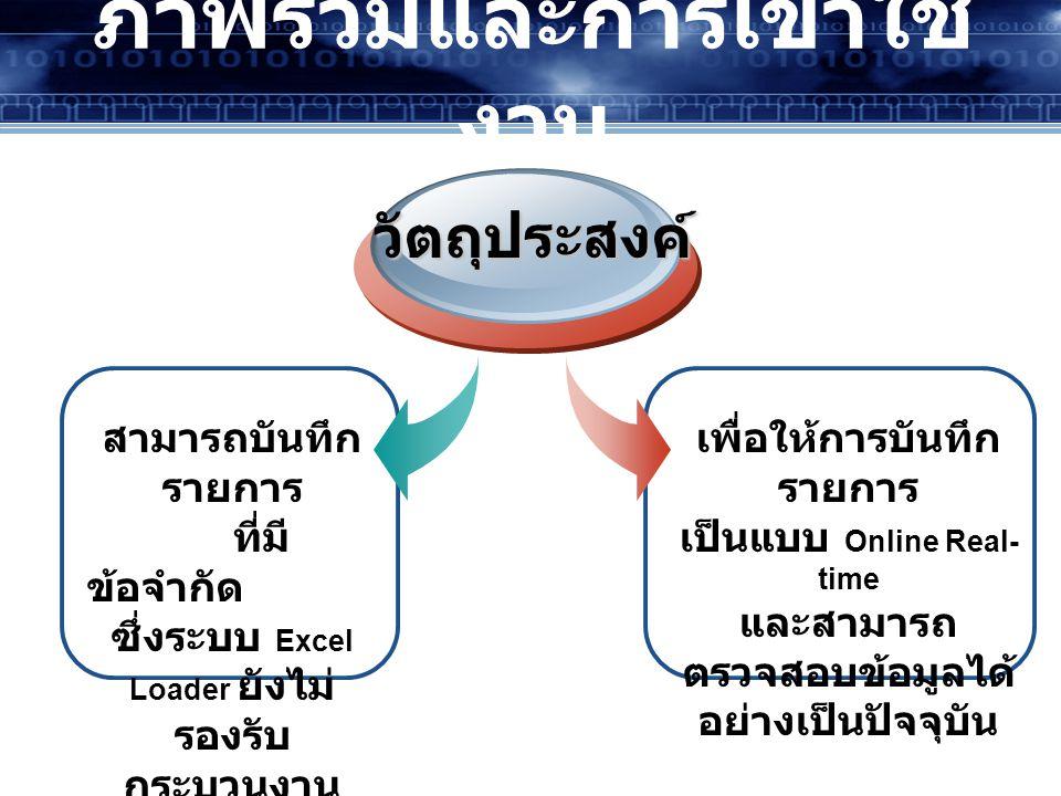 ระบบจัดซื้อจัดจ้าง ระบบงบประมาณ ระบบรับและนำส่งเงิน ระบบเบิกจ่าย ระบบบัญชีแยก ประเภท ระบบสินทรัพย์ ปีงปม.2553 ปีงปม.2554 แผนการ ขึ้นระบบ Web Online