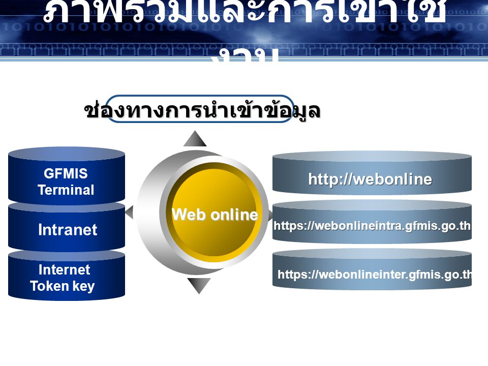Web online ช่องทางการนำเข้าข้อมูล ช่องทางการนำเข้าข้อมูล GFMIS Terminal Internet Token key Intranet https://webonlineintra.gfmis.go.th https://webonlineinter.gfmis.go.th http://webonline