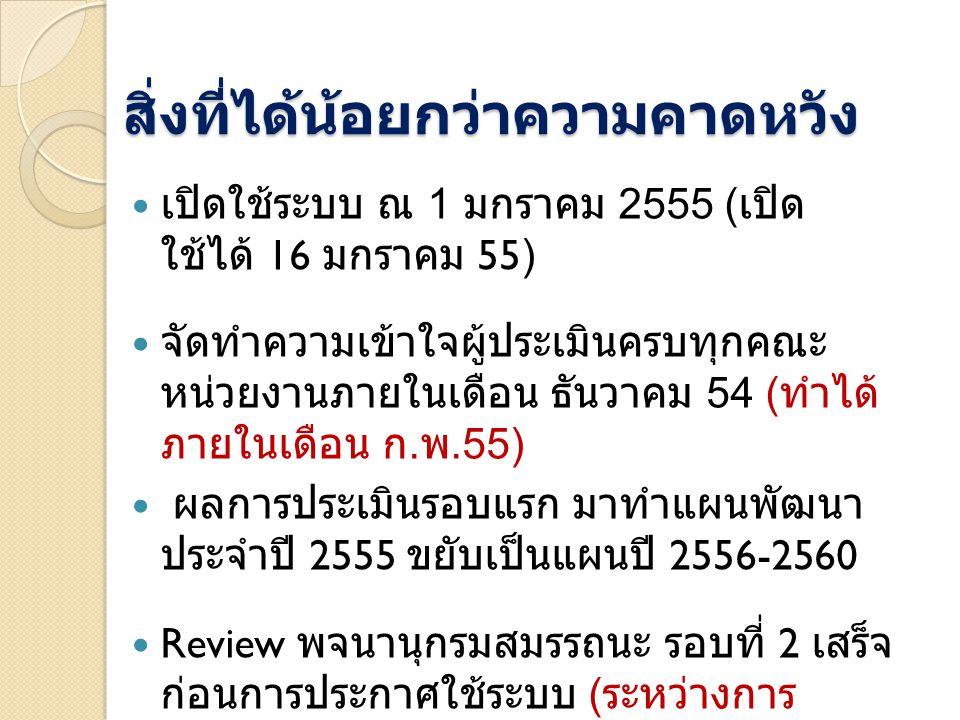 สิ่งที่ได้น้อยกว่าความคาดหวัง เปิดใช้ระบบ ณ 1 มกราคม 2555 ( เปิด ใช้ได้ 16 มกราคม 55) จัดทำความเข้าใจผู้ประเมินครบทุกคณะ หน่วยงานภายในเดือน ธันวาคม 54