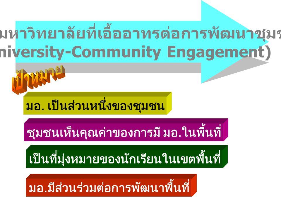 เอื้ออาทรต่อ การพัฒนาชุมชน เป็นแหล่งเรียนรู้ ของชุมชน มีความร่วมมือ กับชุมชน พัฒนาชุมชน บริการวิชาการ ตอบสนอง ความต้องการ เพิ่มศักยภาพชุมชน วิจัยที่ใช้ชุมชนเป็นฐาน วิจัย area-based