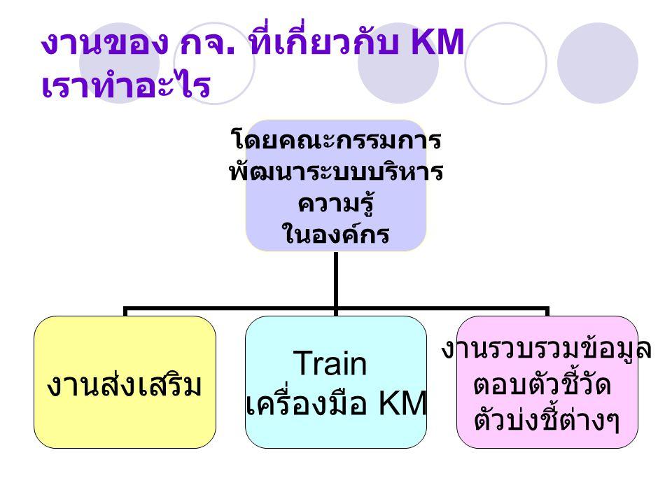 งานของ กจ. ที่เกี่ยวกับ KM เราทำอะไร โดยคณะกรรมการ พัฒนาระบบบริหาร ความรู้ ในองค์กร งานส่งเสริม Train เครื่องมือ KM งานรวบรวมข้อมูล ตอบตัวชี้วัด ตัวบ่