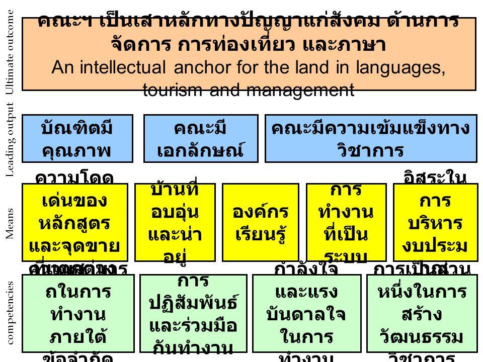 คณะฯ เป็นเสาหลักทางปัญญาแก่สังคม ด้านการ จัดการ การท่องเที่ยว และภาษา An intellectual anchor for the land in languages, tourism and management บัณฑิตมี คุณภาพ ความโดด เด่นของ หลักสูตร และจุดขาย ที่แตกต่าง ความสามาร ถในการ ทำงาน ภายใต้ ข้อจำกัด คณะมี เอกลักษณ์ คณะมีความเข้มแข็งทาง วิชาการ บ้านที่ อบอุ่น และน่า อยู่ การ ทำงาน ที่เป็น ระบบ อิสระใน การ บริหาร งบประม าณ กำลังใจ และแรง บันดาลใจ ในการ ทำงาน การเป็นส่วน หนึ่งในการ สร้าง วัฒนธรรม วิชาการ การ ปฏิสัมพันธ์ และร่วมมือ กันทำงาน competencies Means Leading output Ultimate outcome องค์กร เรียนรู้