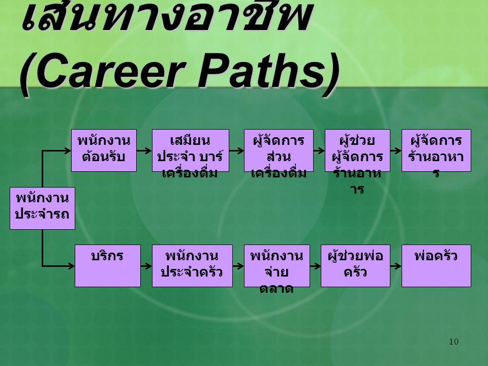10 เส้นทางอาชีพ (Career Paths) พนักงาน ประจำรถ บริกร พนักงาน ต้อนรับ ผู้จัดการ ส่วน เครื่องดื่ม พนักงาน ประจำครัว เสมียน ประจำ บาร์ เครื่องดื่ม ผู้ช่ว