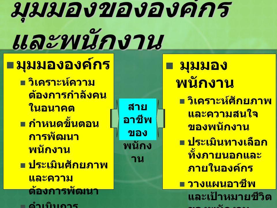 Suwit Srimai Faculty of Technology & Management Prince of Songkla University, Thailand e-mail : suwit.s@psu.ac.th