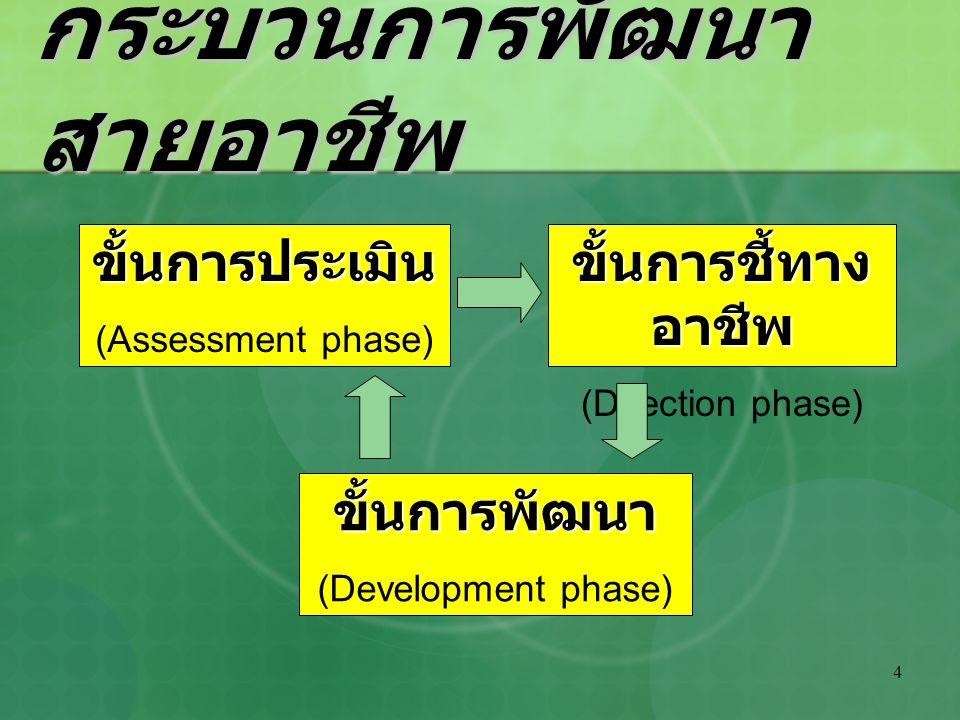 4 กระบวนการพัฒนา สายอาชีพ ขั้นการประเมิน (Assessment phase) ขั้นการพัฒนา (Development phase) ขั้นการชี้ทาง อาชีพ (Direction phase)