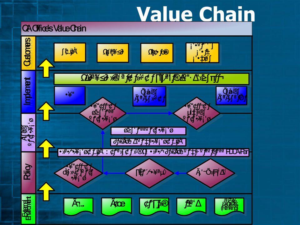 สิ่งแวดล้อมภายใน : Value Chain