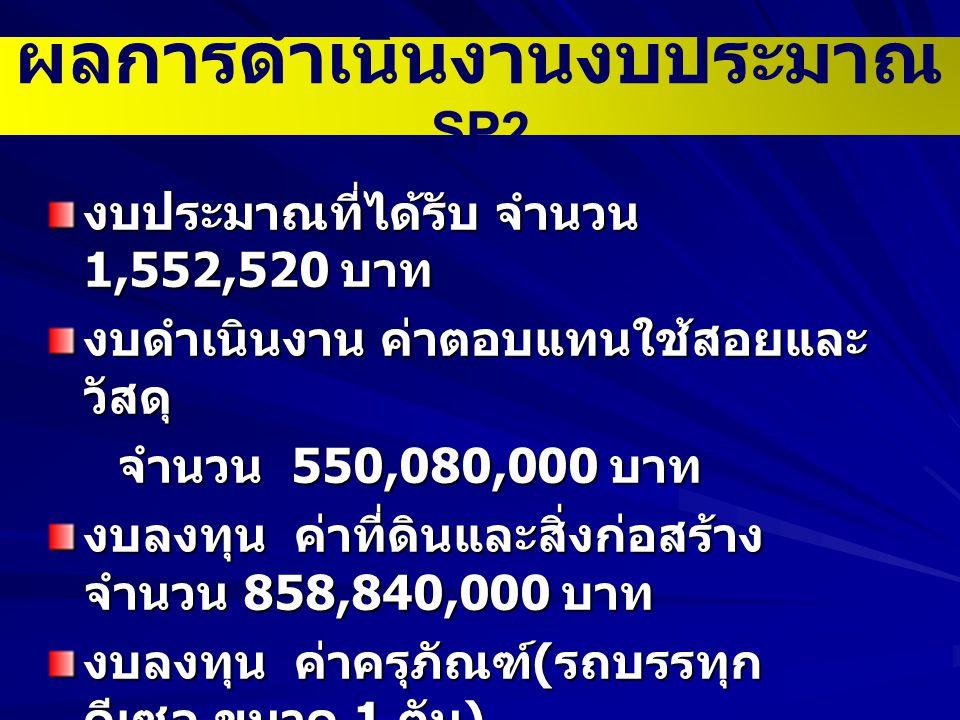 ผลการดำเนินงานงบประมาณ SP2 งบประมาณที่ได้รับ จำนวน 1,552,520 บาท งบดำเนินงาน ค่าตอบแทนใช้สอยและ วัสดุ จำนวน 550,080,000 บาท จำนวน 550,080,000 บาท งบลงทุน ค่าที่ดินและสิ่งก่อสร้าง จำนวน 858,840,000 บาท งบลงทุน ค่าครุภัณฑ์ ( รถบรรทุก ดีเซล ขนาด 1 ตัน ) จำนวน 143,520,000 บาท ( ขับเคลื่อน 2 ล้อ และขับเคลื่อน 4 ล้อ )