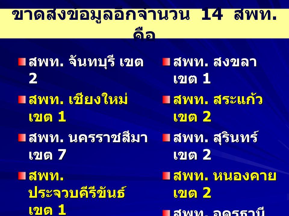 ขาดส่งข้อมูลอีกจำนวน 14 สพท.คือ สพท. จันทบุรี เขต 2 สพท.