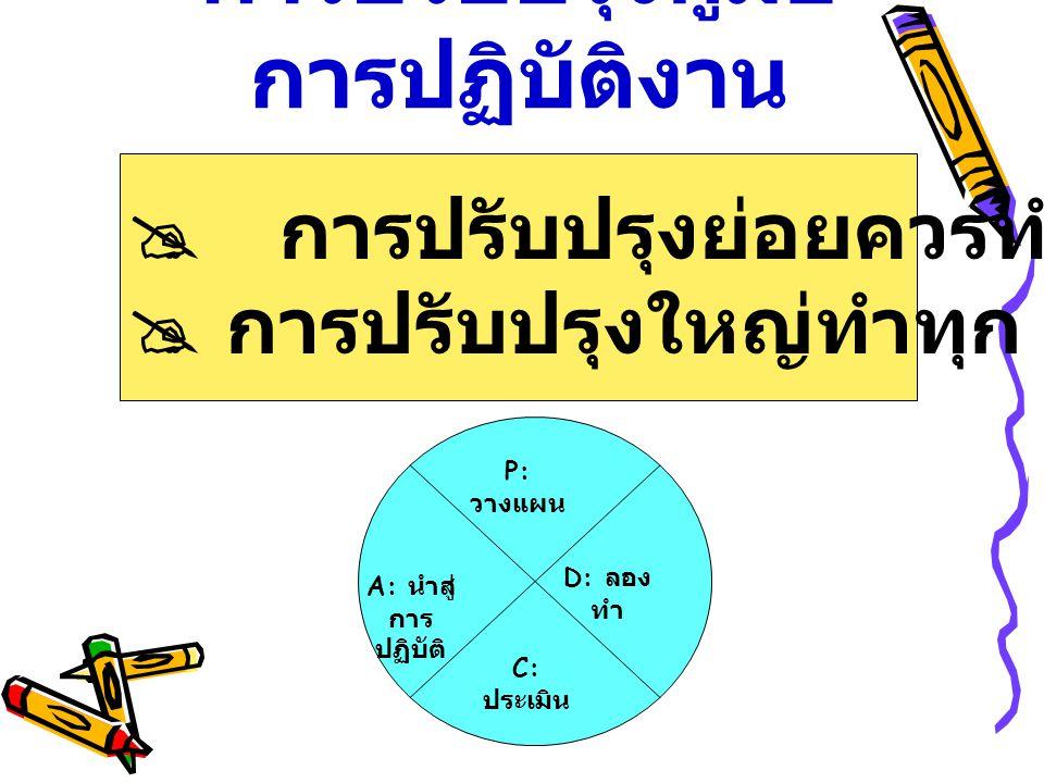 การปรับปรุงคู่มือ การปฏิบัติงาน  การปรับปรุงย่อยควรทำทุกปี  การปรับปรุงใหญ่ทำทุก ๓ ปี P: วางแผน D: ลอง ทำ C: ประเมิน A: นำสู่ การ ปฏิบัติ