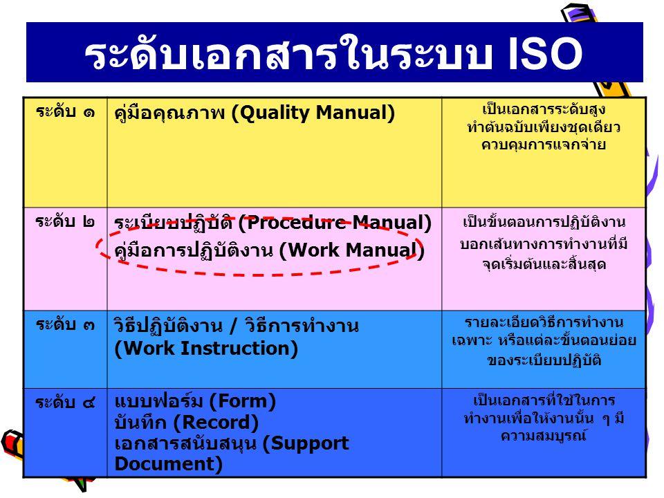ระดับเอกสารในระบบ ISO 9000:2000 ระดับ ๑ คู่มือคุณภาพ (Quality Manual) เป็นเอกสารระดับสูง ทำต้นฉบับเพียงชุดเดียว ควบคุมการแจกจ่าย ระดับ ๒ ระเบียบปฏิบัต