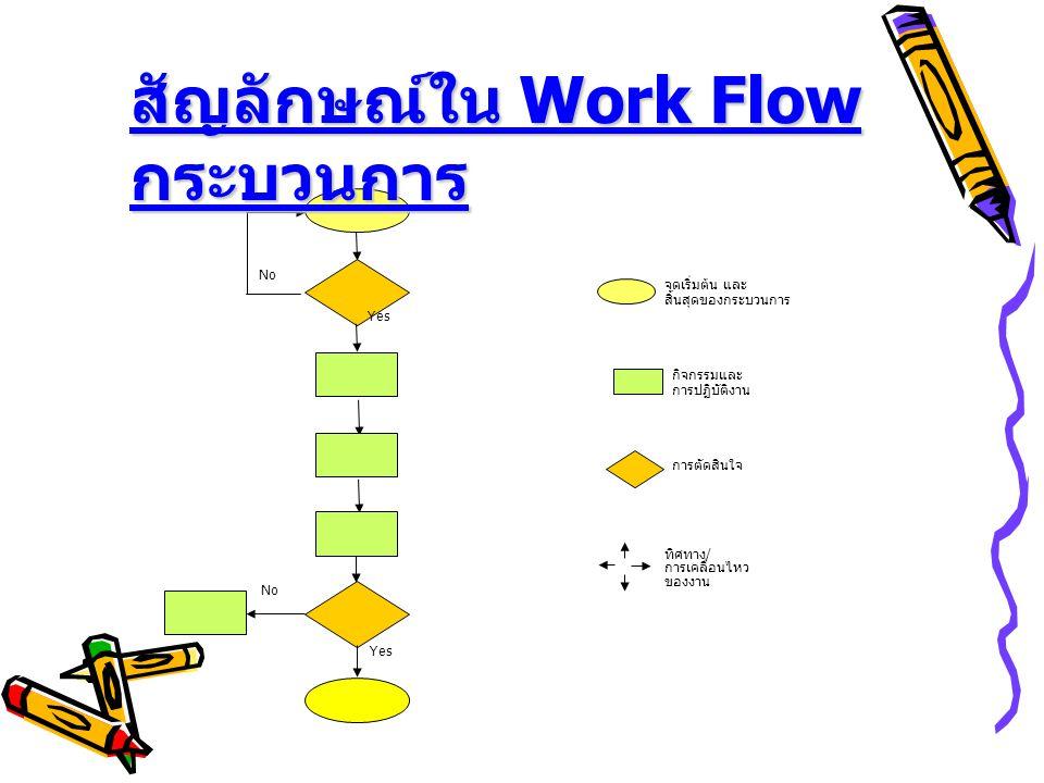 Yes No จุดเริ่มต้น และ สิ้นสุดของกระบวนการ การตัดสินใจ กิจกรรมและ การปฏิบัติงาน ทิศทาง/ การเคลื่อนไหว ของงาน สัญลักษณ์ใน Work Flow กระบวนการ