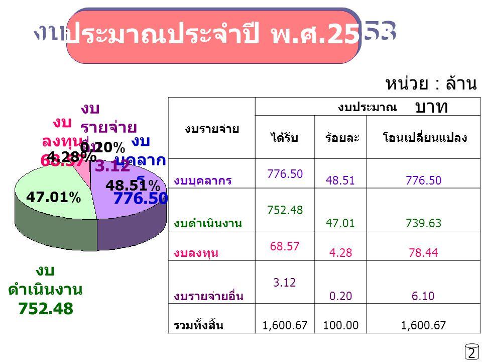 งบรายจ่าย งบประมาณ ได้รับ ร้อยละ โอนเปลี่ยนแปลง งบบุคลากร 776.50 48.51776.50 งบดำเนินงาน 752.48 47.01739.63 งบลงทุน 68.57 4.2878.44 งบรายจ่ายอื่น 3.12 0.206.10 รวมทั้งสิ้น 1,600.67100.001,600.67 งบประมาณประจำปี พ.