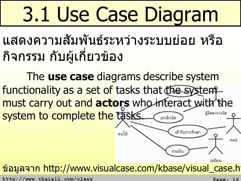 http://www.thaiall.com/class Page: 16 3.1 Use Case Diagram แสดงความสัมพันธ์ระหว่างระบบย่อย หรือ กิจกรรม กับผู้เกี่ยวข้อง The use case diagrams describ