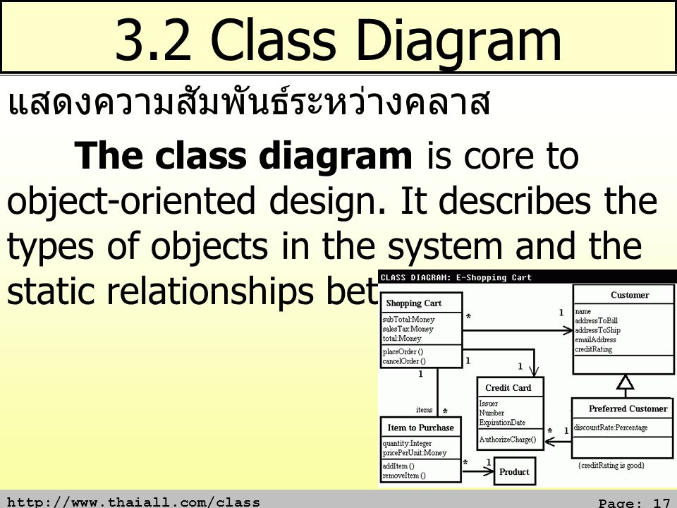 http://www.thaiall.com/class Page: 17 3.2 Class Diagram แสดงความสัมพันธ์ระหว่างคลาส The class diagram is core to object-oriented design. It describes