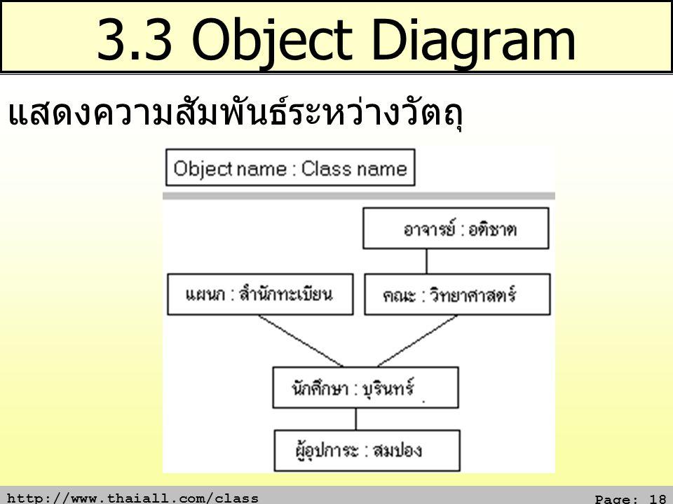 http://www.thaiall.com/class Page: 18 3.3 Object Diagram แสดงความสัมพันธ์ระหว่างวัตถุ