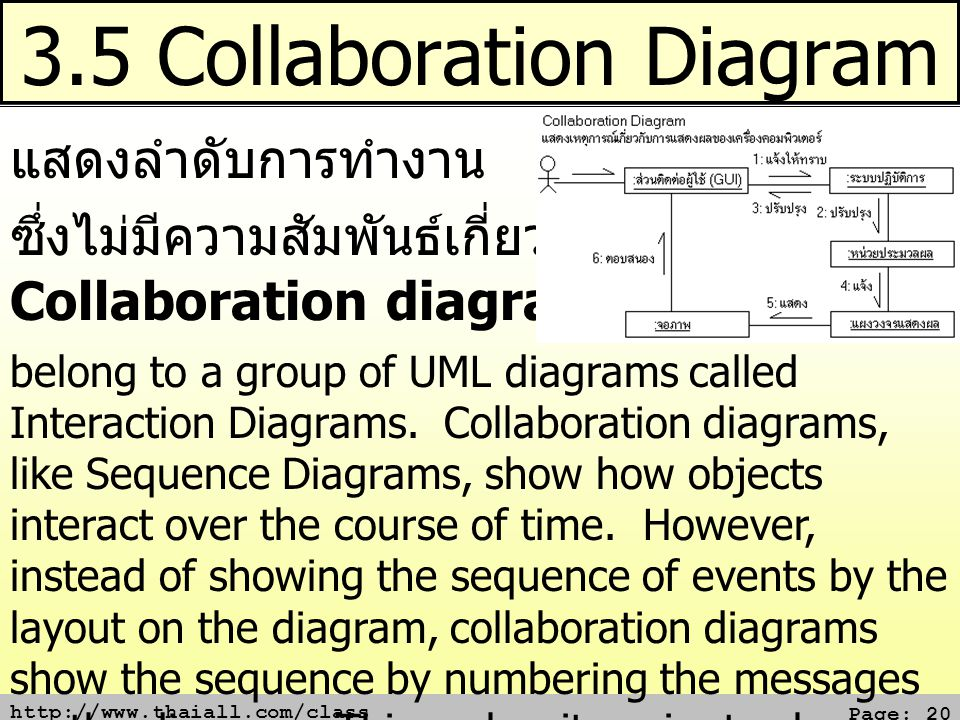 http://www.thaiall.com/class Page: 20 3.5 Collaboration Diagram แสดงลำดับการทำงาน ซึ่งไม่มีความสัมพันธ์เกี่ยวกับเวลา Collaboration diagrams belong to