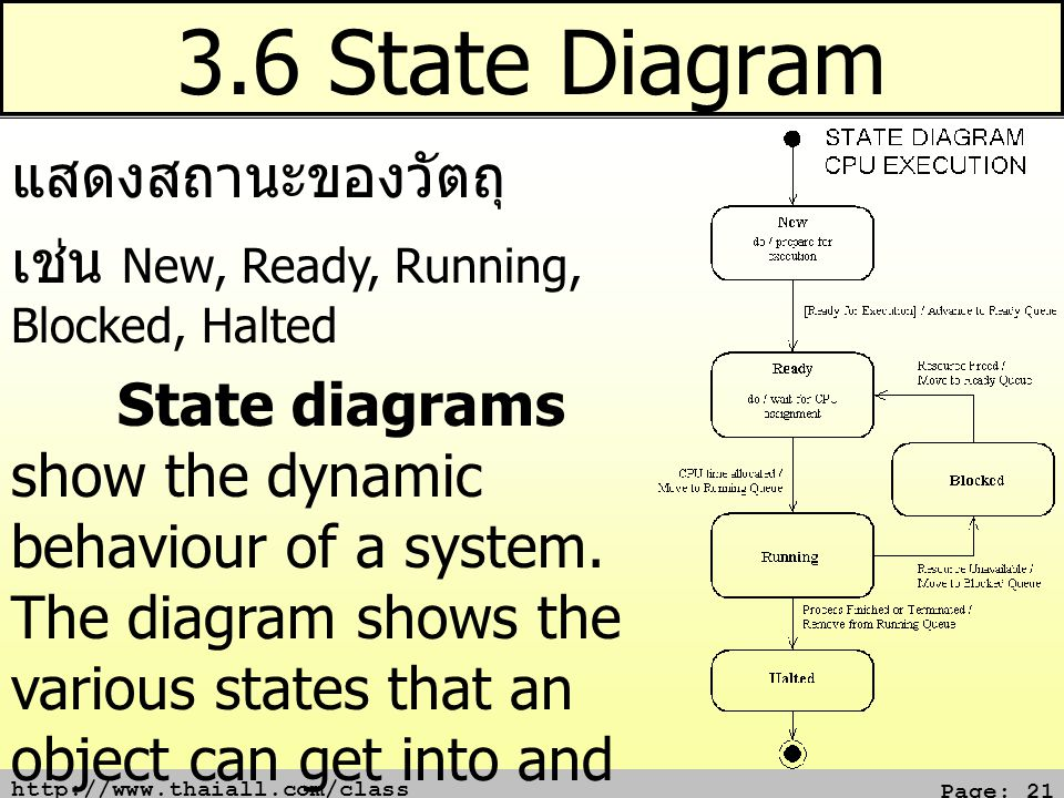 http://www.thaiall.com/class Page: 21 3.6 State Diagram แสดงสถานะของวัตถุ เช่น New, Ready, Running, Blocked, Halted State diagrams show the dynamic be