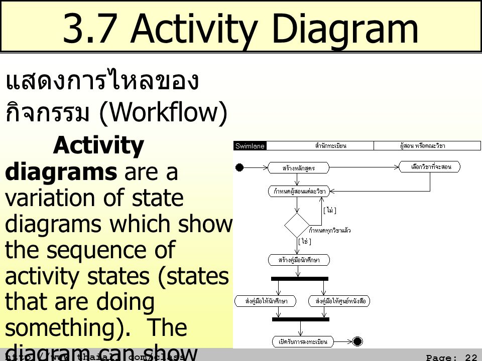 http://www.thaiall.com/class Page: 22 3.7 Activity Diagram แสดงการไหลของ กิจกรรม (Workflow) Activity diagrams are a variation of state diagrams which