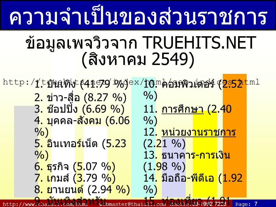 http://www.thaiall.com/html webmaster@thaiall.com Mobile.08-1992-7223Page: 7 ความจำเป็นของส่วนราชการ ข้อมูลเพจวิวจาก TRUEHITS.NET ( สิงหาคม 2549) http