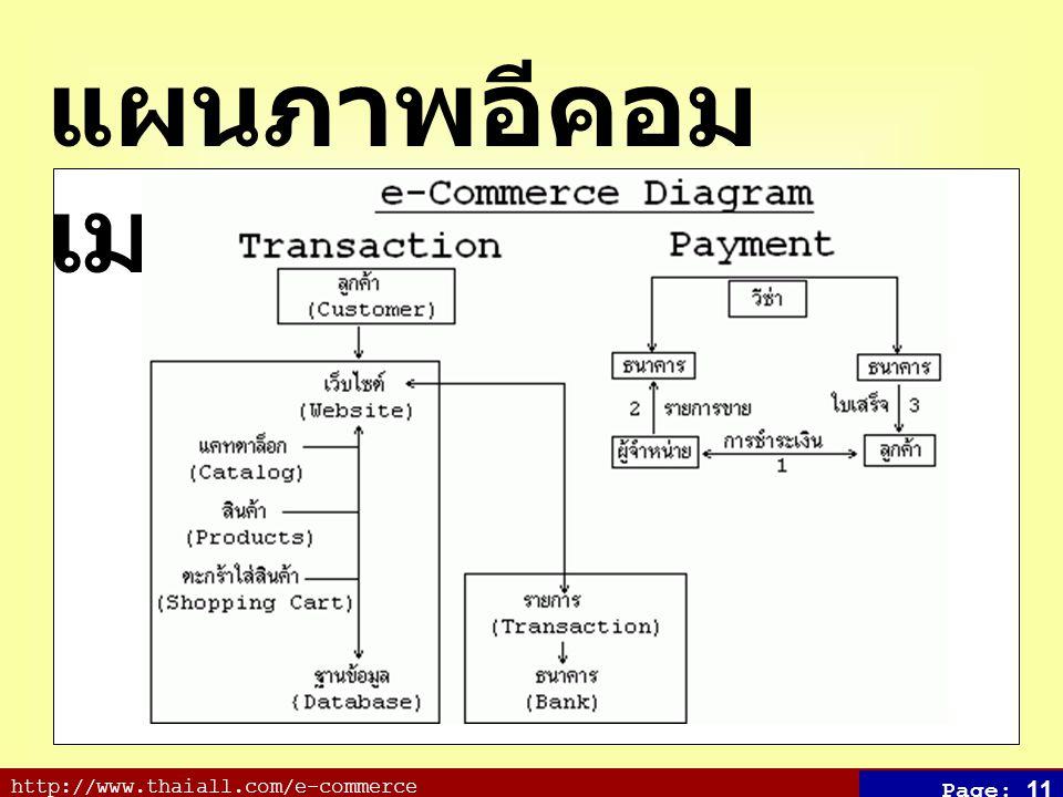 http://www.thaiall.com/e-commerce Page: 11 แผนภาพอีคอม เมอร์ซ