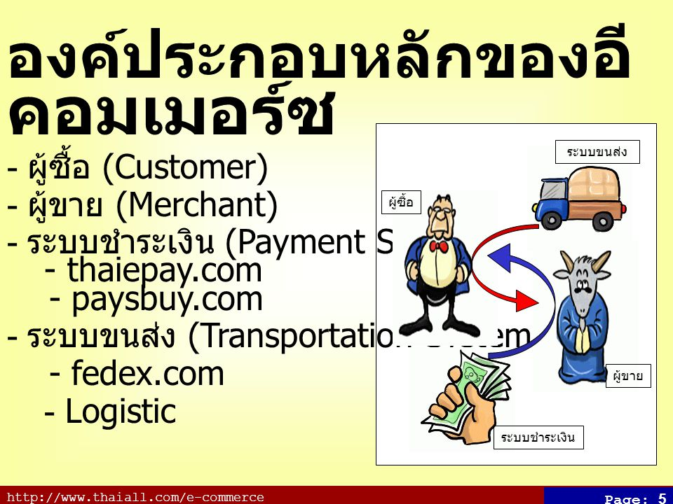 http://www.thaiall.com/e-commerce Page: 5 องค์ประกอบหลักของ อี คอมเมอร์ซ - ผู้ซื้อ (Customer) - ผู้ขาย (Merchant) - ระบบชำระเงิน (Payment System) - thaiepay.com - paysbuy.com - ระบบขนส่ง (Transportation System) - fedex.com - Logistic ผู้ซื้อ ผู้ขาย ระบบชำระเงิน ระบบขนส่ง
