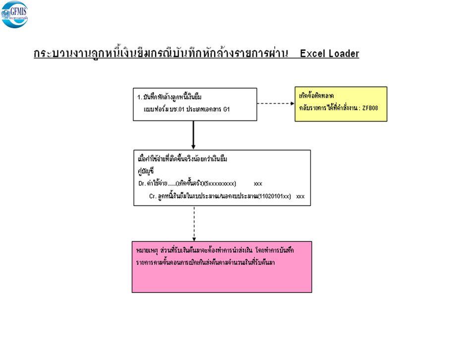 4 ตัวอย่างการกรอกข้อมูลในแบบฟอร์ม Excel Loader สำหรับลูกหนี้เงินยืม กรณีเงินในงบประมาณ การบันทึกตั้งลูกหนี้เงินยืม : แบบฟอร์ม GFMIS.
