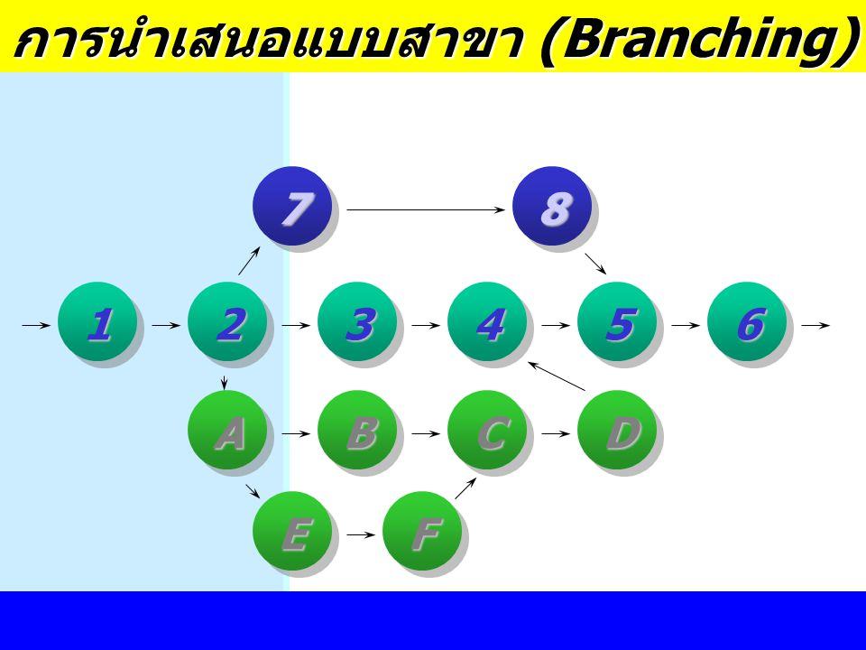 การออกแบบสื่อการเรียนรู้78 12345 A BC D 6 EF การนำเสนอแบบสาขา (Branching)