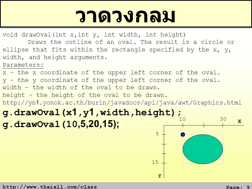 http://www.thaiall.com/class Page: 10 วาดเส้นรอบวง 5 10 Y X void drawArc(int x,int y,int width,int height,int startAngle,int arcAngle) Draws the outline of a circular or elliptical arc covering the specified rectangle.