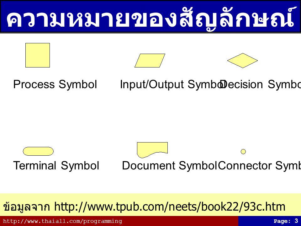 http://www.thaiall.com/programmingPage: 3 ความหมายของสัญลักษณ์ ข้อมูลจาก http://www.tpub.com/neets/book22/93c.htm Process SymbolInput/Output SymbolDecision Symbol Terminal SymbolDocument SymbolConnector Symbol