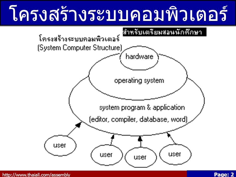 http://www.thaiall.com/assembly Page: 2 โครงสร้างระบบคอมพิวเตอร์