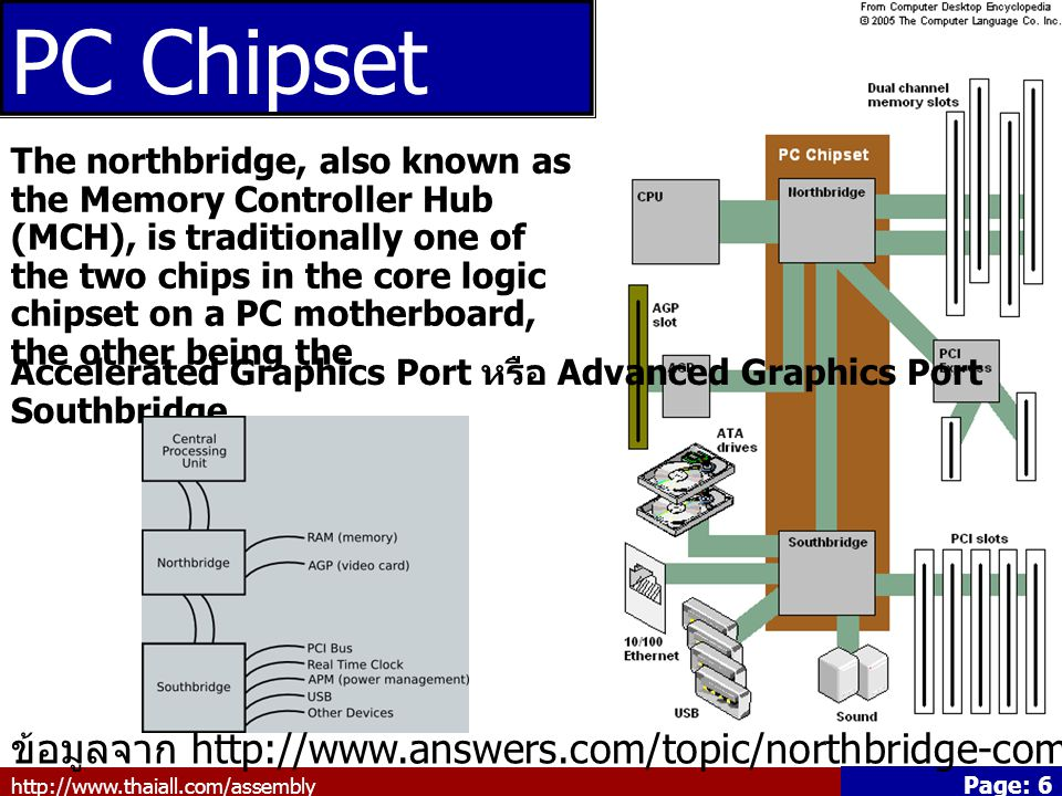 http://www.thaiall.com/assembly Page: 7 Main Board หรือ Mother Board ข้อมูลจาก http://www.answers.com/topic/motherboard แผงวงจรหลักที่ควบคุมอุปกรณ์ต่อพ่วงทั้งหมด