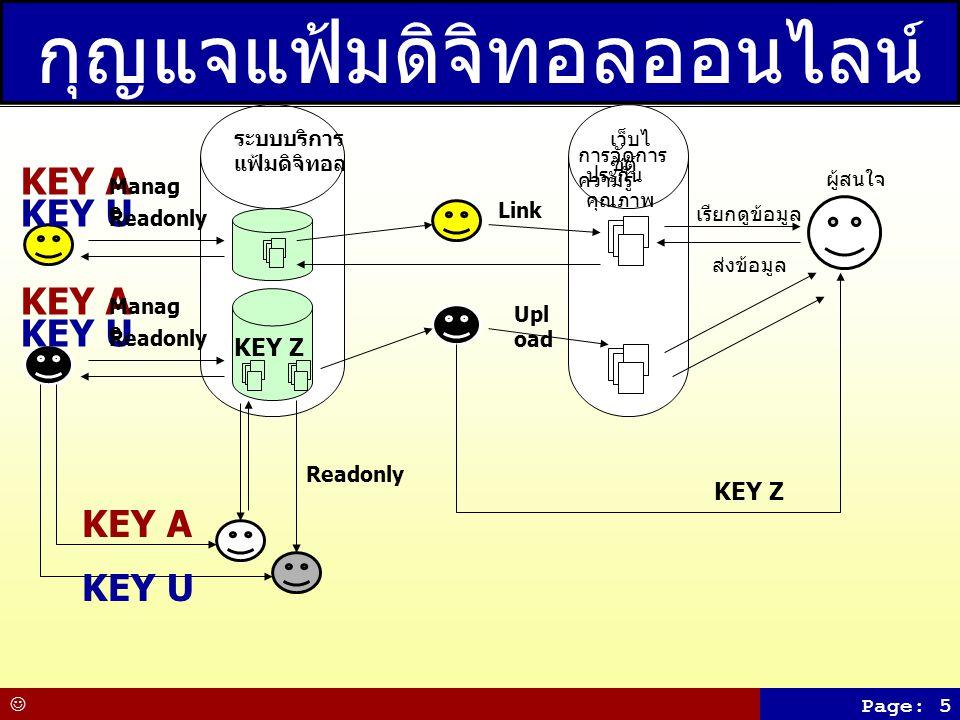 Page: 5 KEY A KEY U KEY Z KEY A KEY U Readonly Manag e Readonly Manag e ระบบบริการ แฟ้มดิจิทอล กุญแจแฟ้มดิจิทอลออนไลน์ KEY A KEY U Readonly เว็บไ ซต์ ประกัน คุณภาพ Link Upl oad การจัดการ ความรู้ เรียกดูข้อมูล ส่งข้อมูล ผู้สนใจ KEY Z