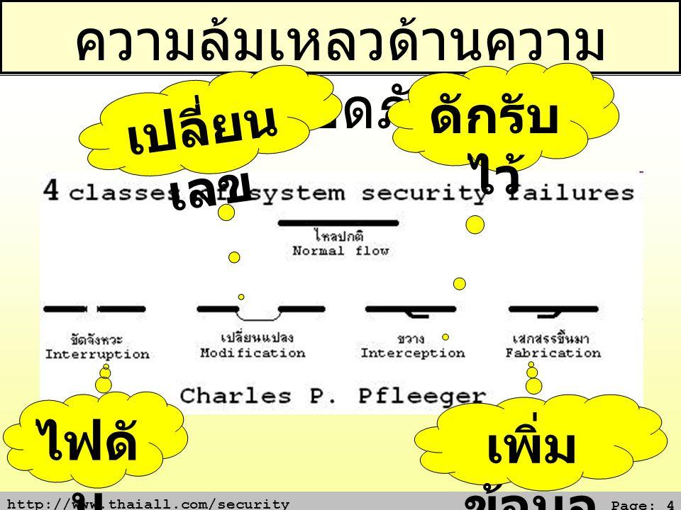 http://www.thaiall.com/security Page: 4 ความล้มเหลวด้านความ ปลอดภัย ไฟดั บ เพิ่ม ข้อมูล ดักรับ ไว้ เปลี่ยน เลข