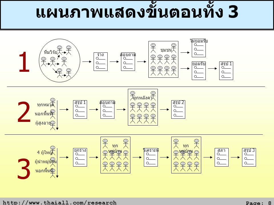 http://www.thaiall.com/research Page: 9 แผนที่ความคิด (Mind Map)