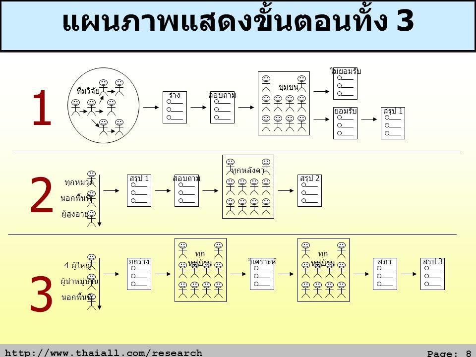 http://www.thaiall.com/research Page: 8 แผนภาพแสดงขั้นตอนทั้ง 3 ร่าง ชุมชน ทีมวิจัย ไม่ยอมรับ ยอมรับสรุป 1 สอบถาม ทุกหลังคา ทุกหมวด นอกพื้นที่ ผู้สูงอ