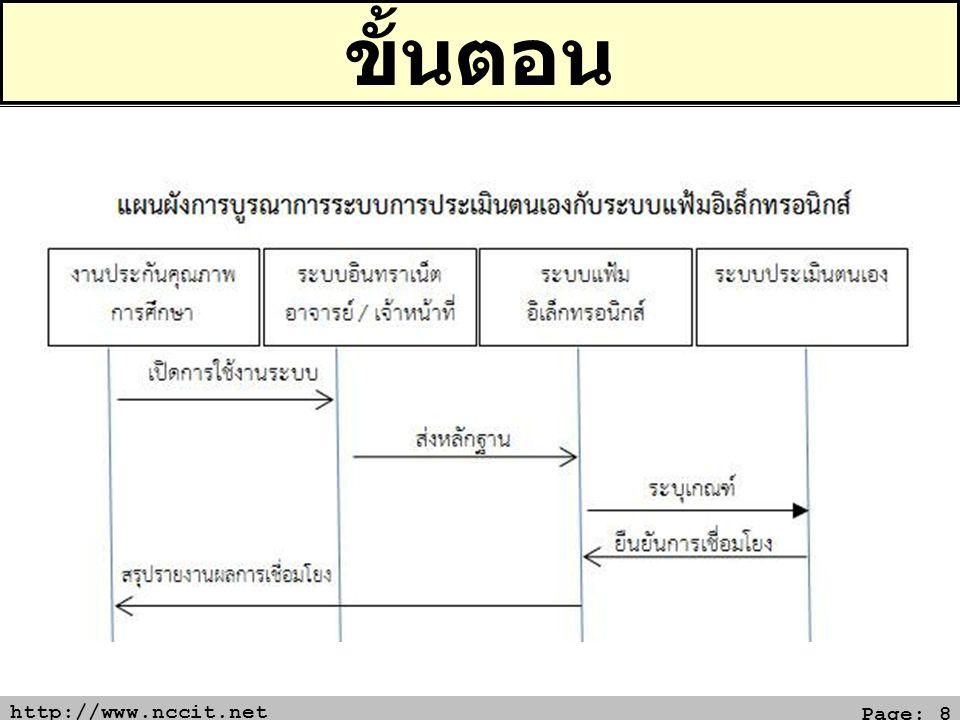 http://www.nccit.net Page: 9 ผลการเชื่อมโยงกับระบบ SAR