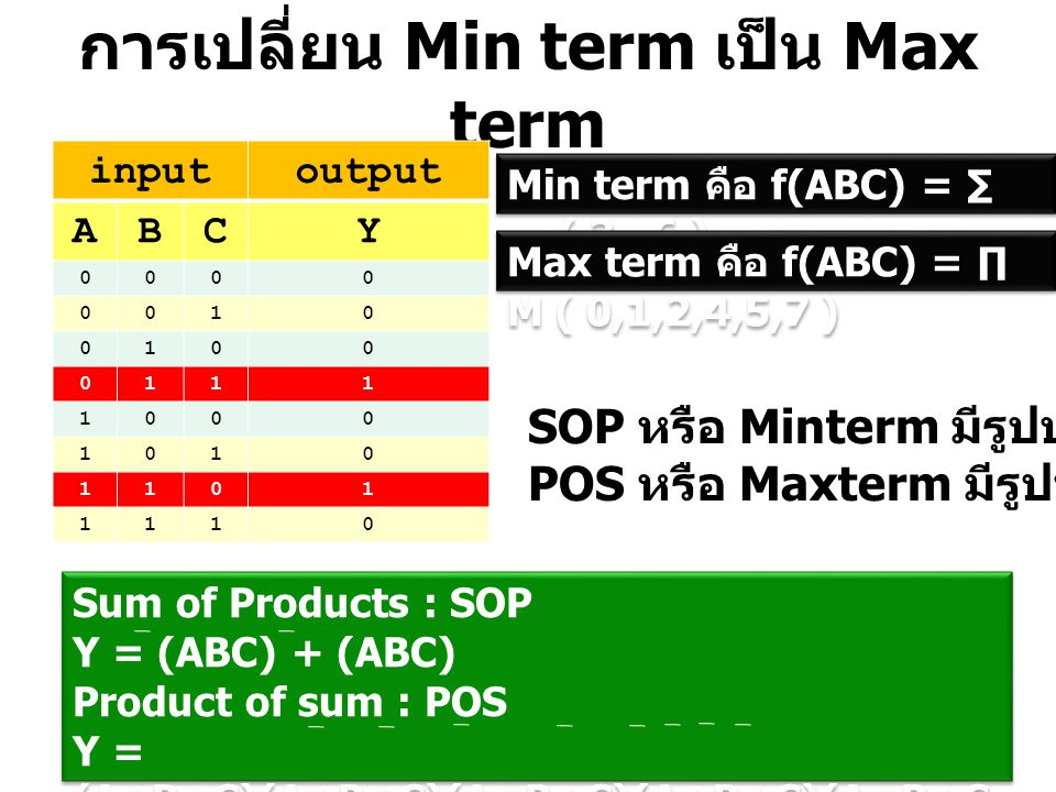 การเปลี่ยน Min term เป็น Max term inputoutput ABCY 0000 0010 0100 0111 1000 1010 1101 1110 Sum of Products : SOP Y = (ABC) + (ABC) Product of sum : PO