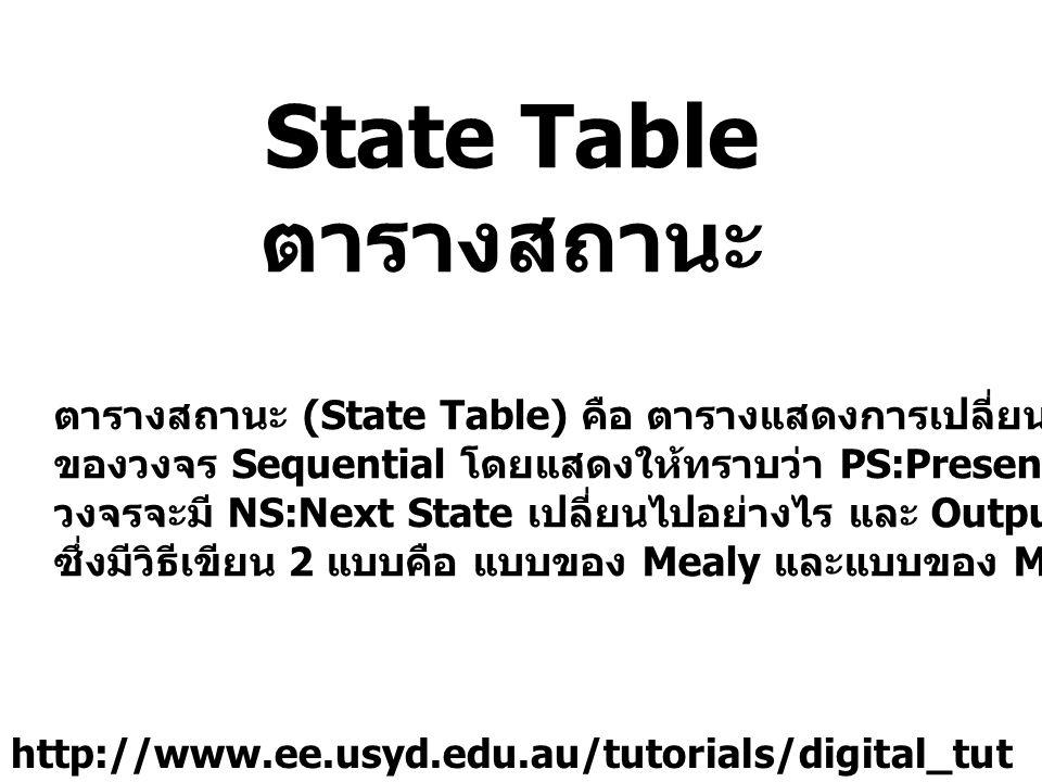 State Table ตารางสถานะ ตารางสถานะ (State Table) คือ ตารางแสดงการเปลี่ยนแปลงสถานะ ของวงจร Sequential โดยแสดงให้ทราบว่า PS:Present State ที่ได้รับ Input