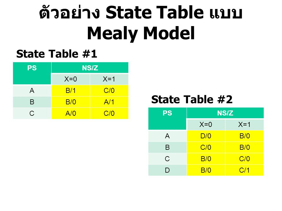 ตัวอย่าง State Table แบบ Mealy Model PSNS/Z X=0X=1 AB/1C/0 BB/0A/1 CA/0C/0 State Table #1 PSNS/Z X=0X=1 AD/0B/0 BC/0B/0 C C/0 DB/0C/1 State Table #2